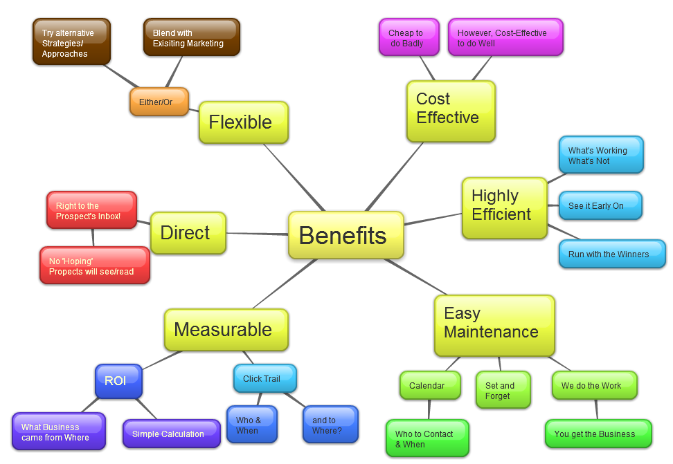 1dv24fin_Internet-Marketing-Benefits